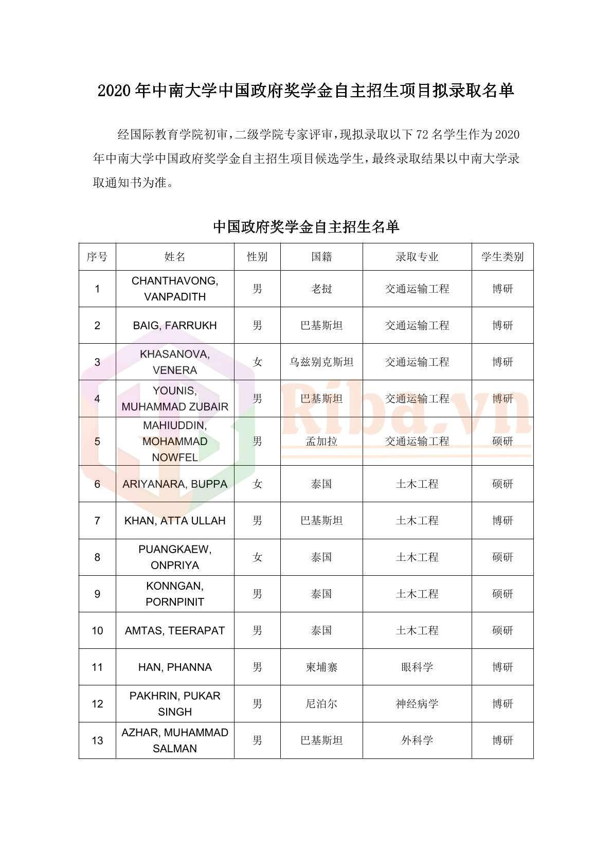 Danh Sach Do Hoc Bong Csc Dai Hoc Trung Nam 2020 01 2021
