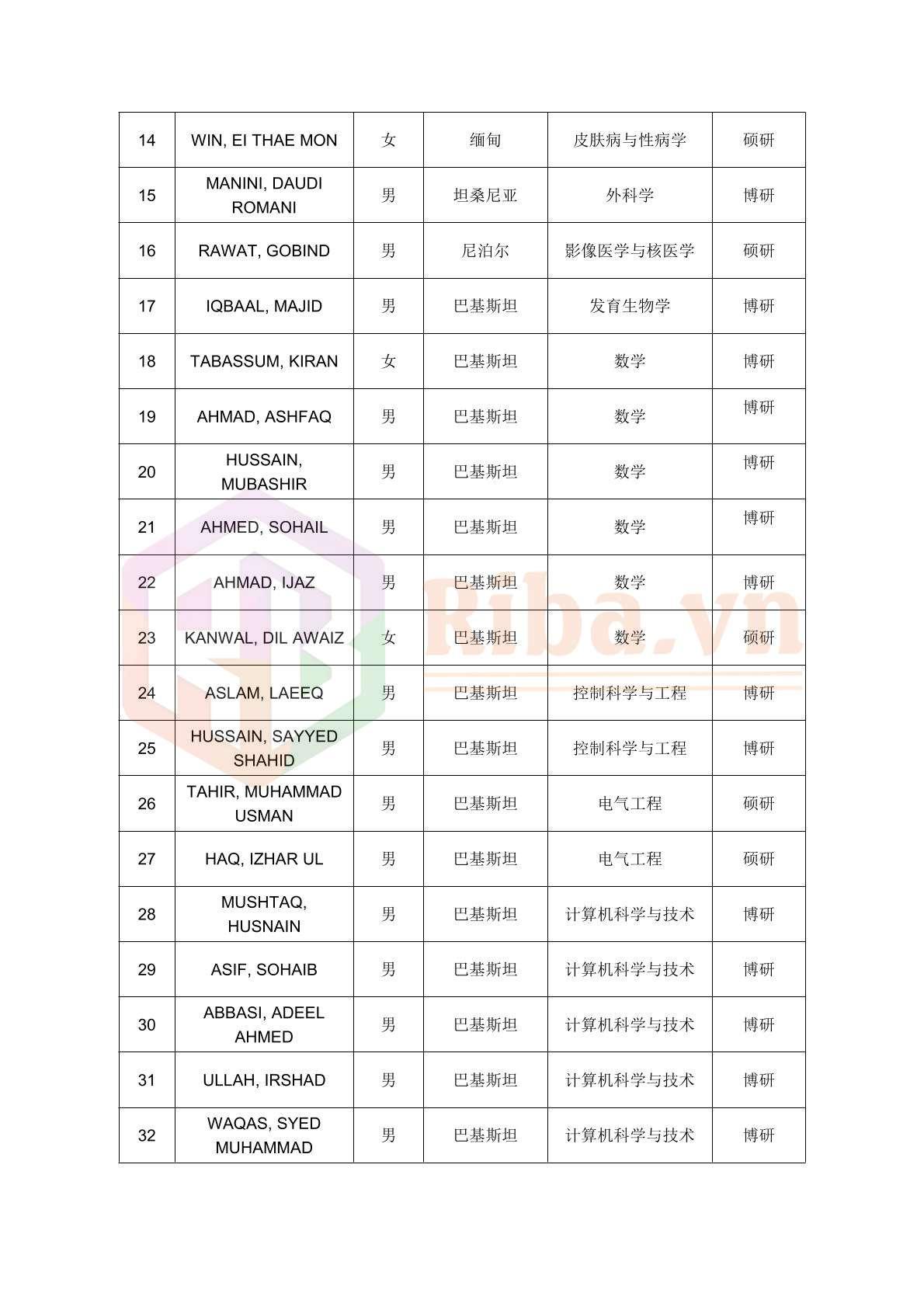 Danh Sach Do Hoc Bong Csc Dai Hoc Trung Nam 2020 02 2021