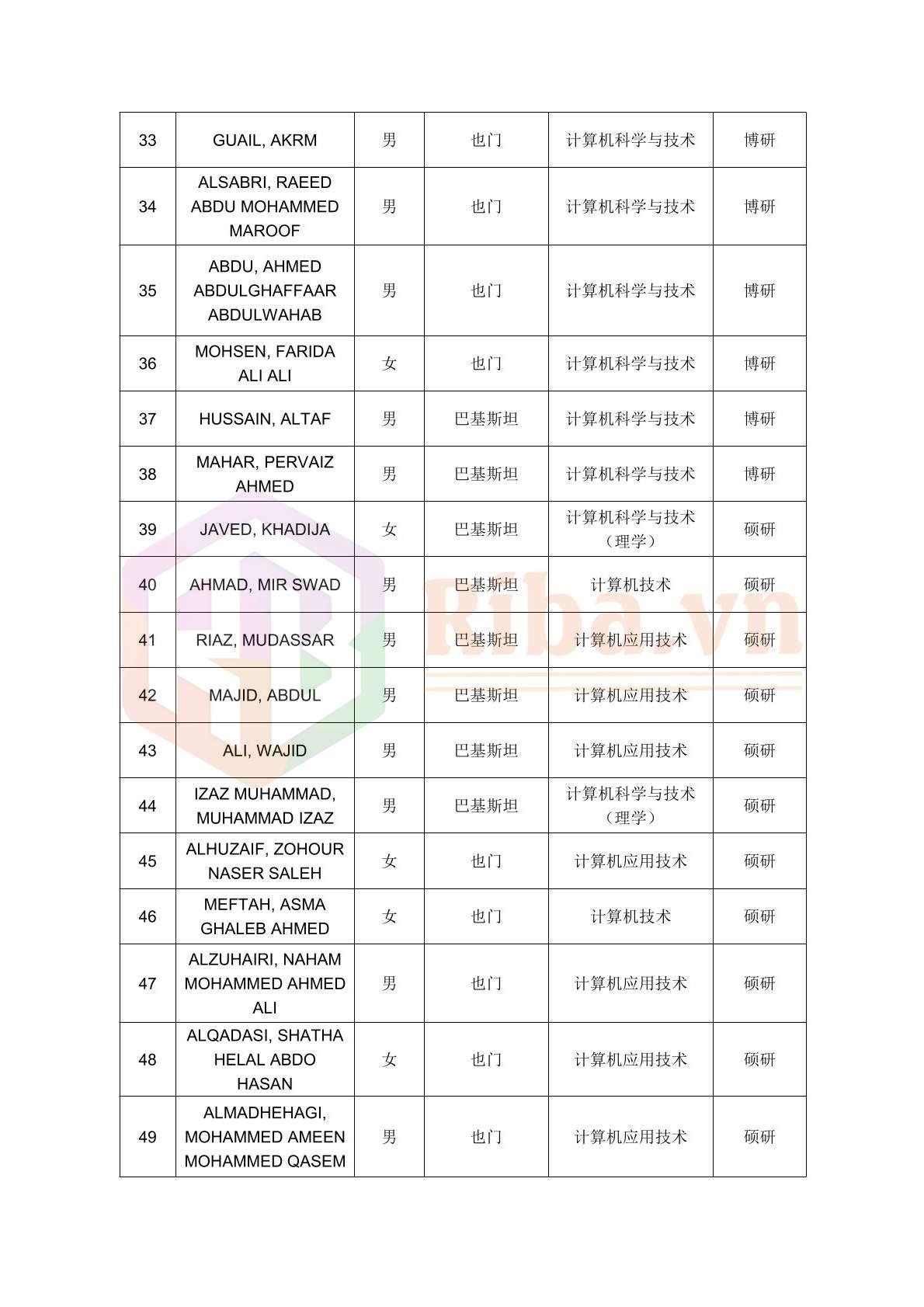 Danh Sach Do Hoc Bong Csc Dai Hoc Trung Nam 2020 03 2021
