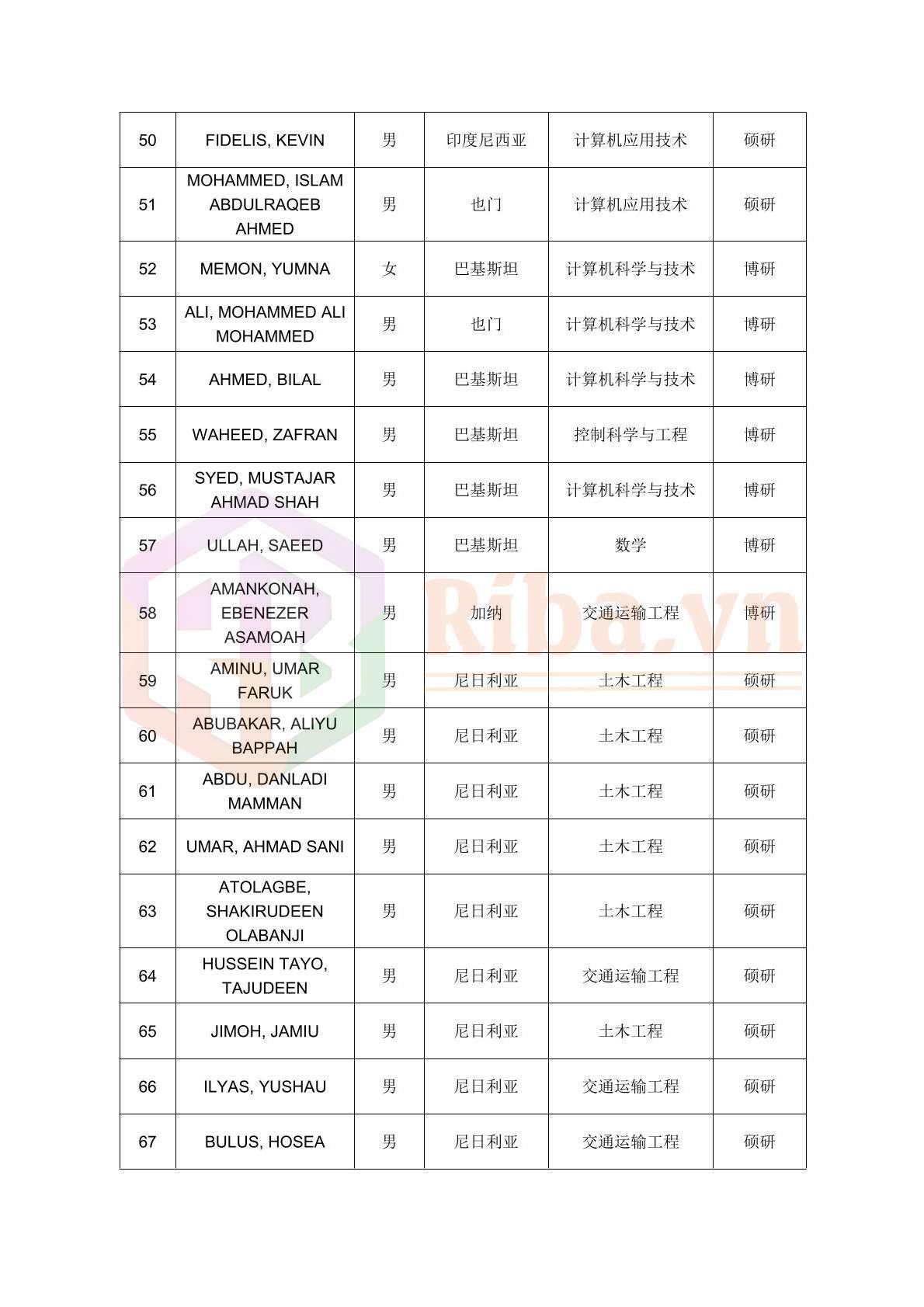 Danh Sach Do Hoc Bong Csc Dai Hoc Trung Nam 2020 04 2021